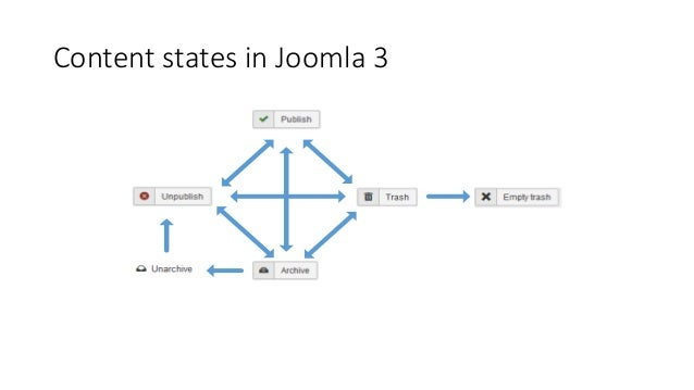 Content states in Joomla 3