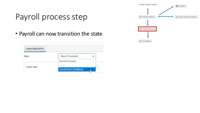 Leave request is now complete There are no more transitional states for this workflow Create a leave request
