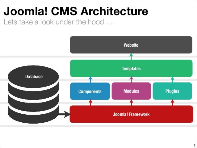 Cms Site Architecture Diagram Wiring Diagram Schematics