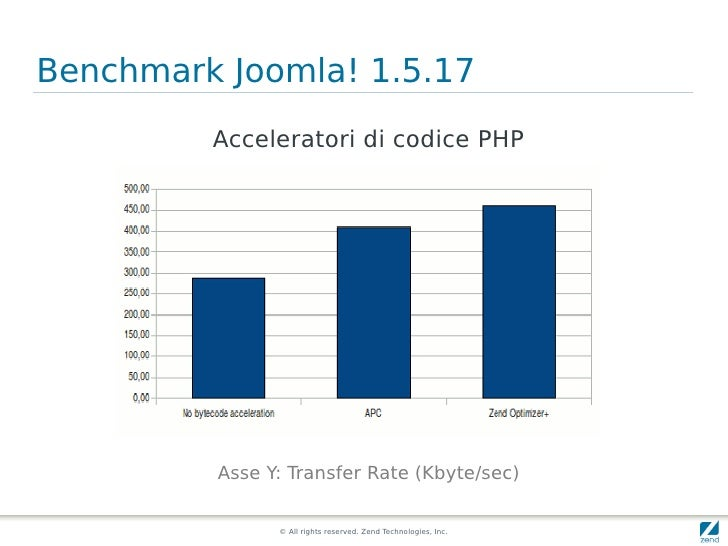 Benchmark Joomla! 1.5.17          Acceleratori di codice PHP              Asse Y: Transfer Rate (Kbyte/sec)               ...