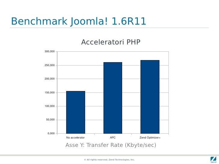 Benchmark Joomla! 1.6R11                           Acceleratori PHP      300,000          250,000         200,000         ...