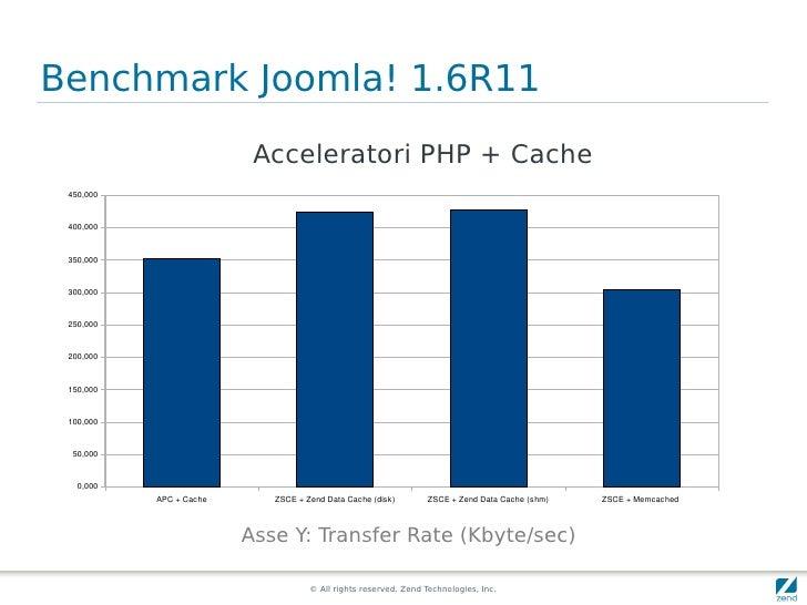 Benchmark Joomla! 1.6R11                           Acceleratori PHP + Cache  450,000     400,000    350,000    300,000    ...