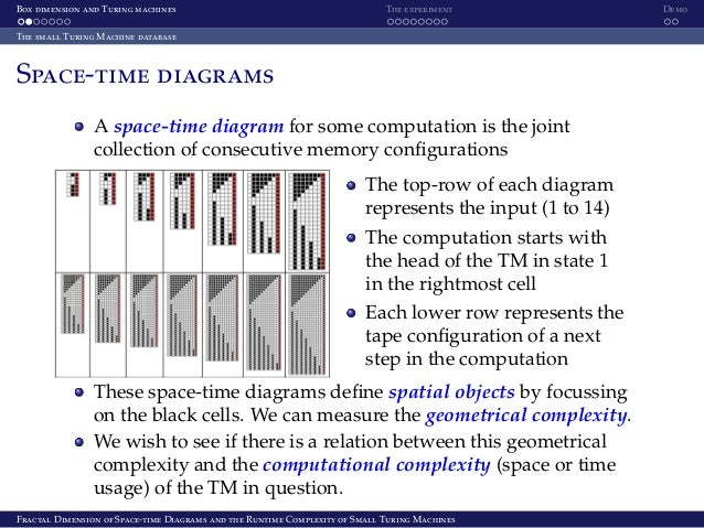 Fractal Dimension of Space-time Diagrams and the Runtime Complexity of Small Turing Machines Slide 3