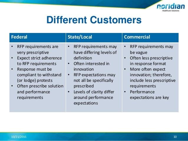 3  Managing compliance from bid through execution - Noridian Healthca…