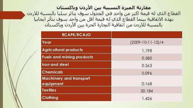 Jordan Pakistan Free Trade Agreement Presentation At International T