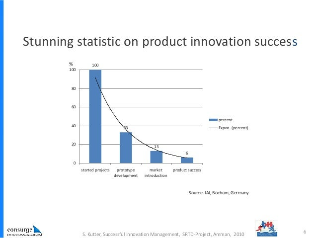innovation and success of teams Leading for innovation: setting your teams up for  said they lacked 'faith in their leaders' ability to deliver innovation' for innovation to be a success,.