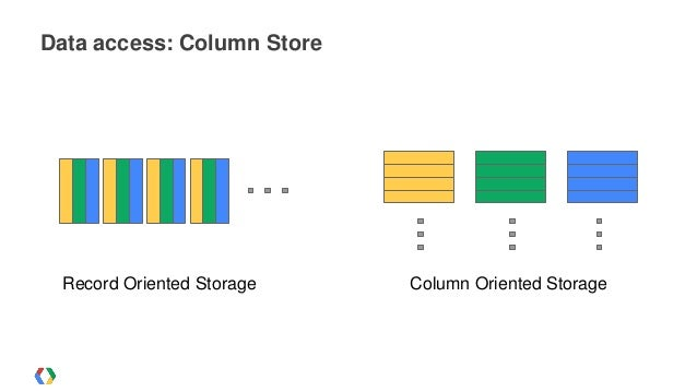 Image result for bigquery column oriented