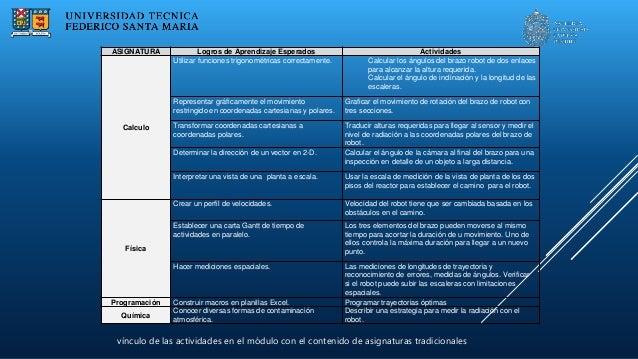 IMPACTO EN LOS ESTUDIANTES  Habilidades necesarias para la profesión  Vinculación con contenidos en otras asignaturas  ...