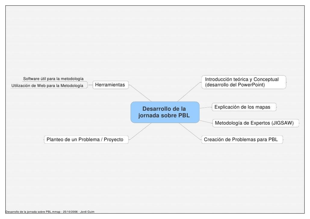 Software útil para la metodología                                                           Introducción teórica y Concept...