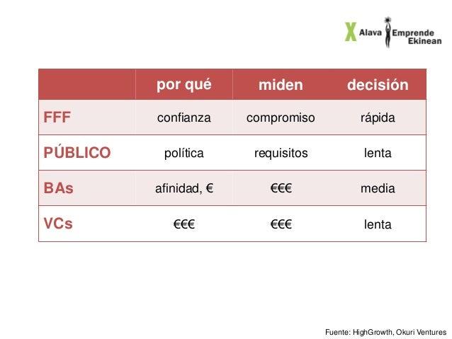 www.gestioncapitalriesgo.com Características  Patrimonio Millones €  Cartera Millones €  Empresas  Media Millones €  Ezten...