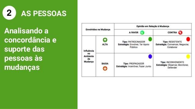 Envolvidos na Mudan�a Opini�o em Rela��o � Mudan�a A FAVOR CONTRA Influ�ncia no Ambiente da Mudan�a ALTO Tipo: PATROCINADO...