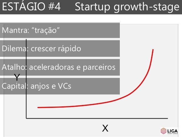"""ESTÁGIO #4 Startup growth-stage Mantra: """"tração"""" Dilema: crescer rápido Atalho: aceleradoras e parceiros Capital: anjos e ..."""