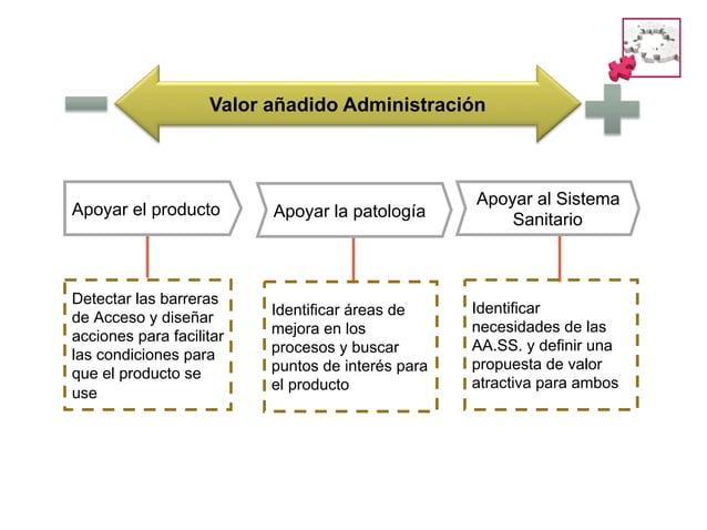 Planificador Plan de Salud  Asegurador Contrato  Proveedor