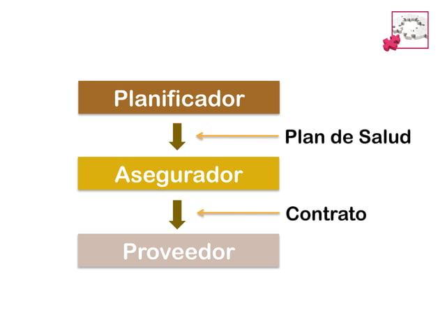 VISIÓN DEPARTAMENTO    Proyectos estratégicos  ▪ Implantar procesos clínicos integrados para diez enfermedades  2.1  ▪ ...