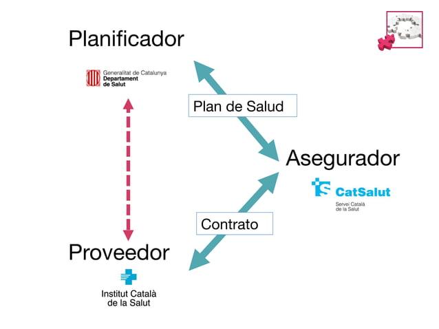 Proyecto Estratégico 2.4  Desarrollar  alternativas asistenciales en el marco de un sistema integrado  Aspiración a 2015  ...