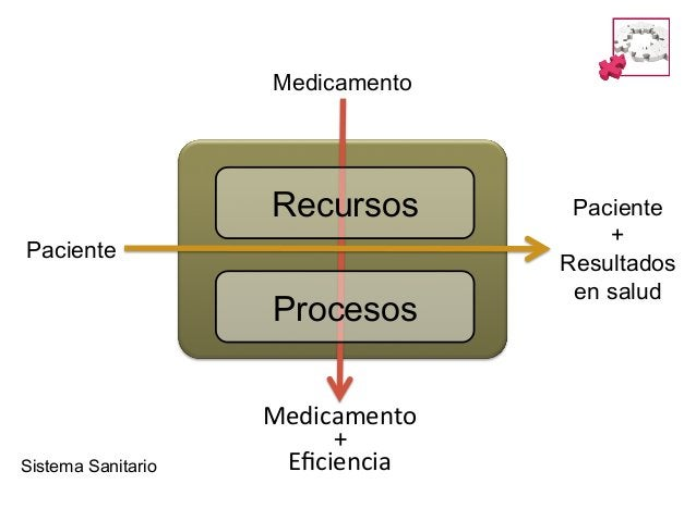 El Modelo Sanitario se esta moviendo § Disminución de recursos del financiador § Necesidad de reorganizar (asegurar la...