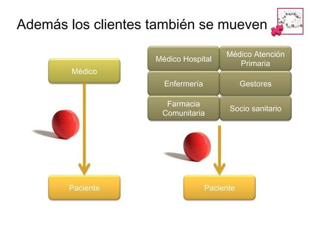 Médico'Hospital'  Médico'Atención' Primaria'  Enfermería'  Gestores'  Farmacia' Comunitaria'  Socio'sanitario'  Médico(  P...