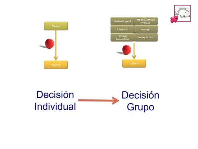 Cambio  de  modelo:  Complejidad  estructural   Cambio  del  cliente:  Complejidad  relacional