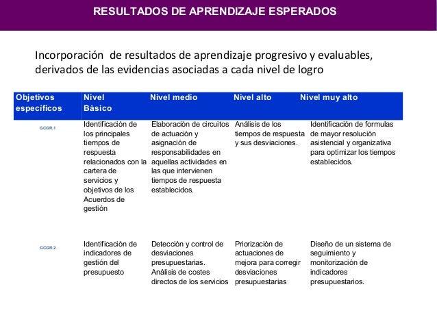 Selección del alumnado en base al PDILos criterios de selección del alumnado vienen identificados por losperfiles individu...