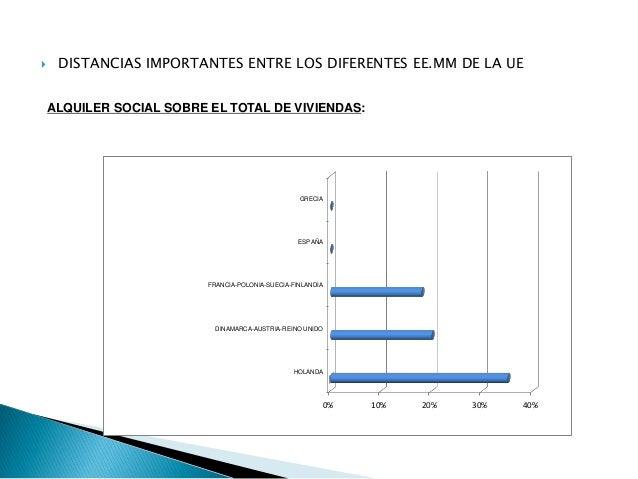  DISTANCIAS IMPORTANTES ENTRE LOS DIFERENTES EE.MM DE LA UE ALQUILER SOCIAL SOBRE EL TOTAL DE VIVIENDAS: 0% 10% 20% 30% 4...