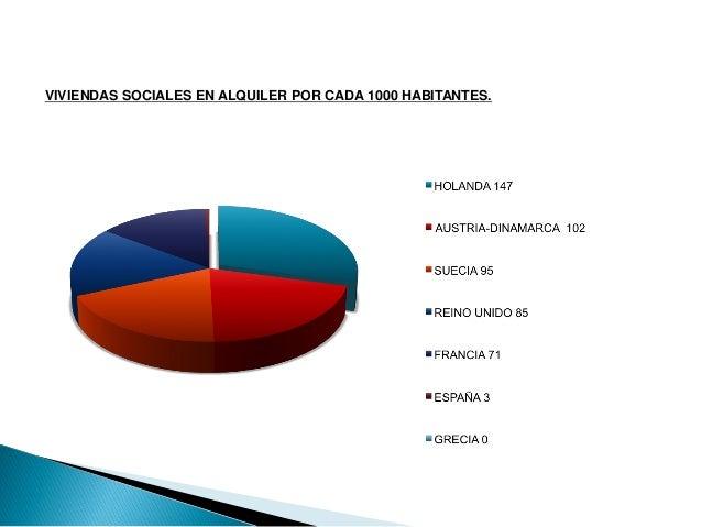 VIVIENDAS SOCIALES EN ALQUILER POR CADA 1000 HABITANTES.