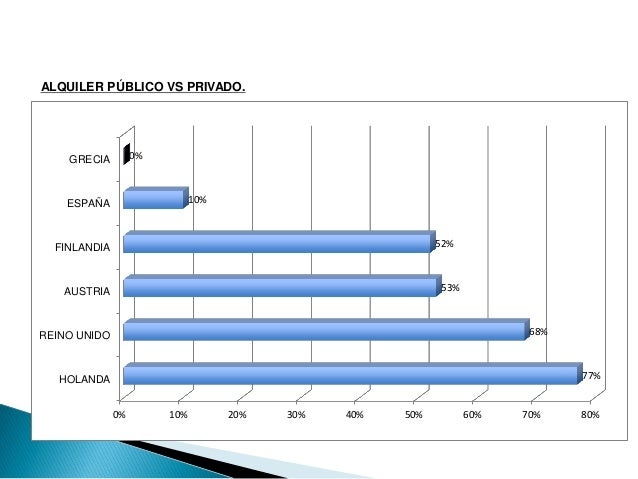 0% 10% 20% 30% 40% 50% 60% 70% 80% HOLANDA REINO UNIDO AUSTRIA FINLANDIA ESPAÑA GRECIA 77% 68% 53% 52% 10% 0% ALQUILER PÚB...