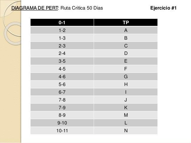 DIAGRAMA DE PERT: Ruta Critica 50 Dias Ejercicio #1 0-1 TP 1-2 A 1-3 B 2-3 C 2-4 D 3-5 E 4-5 F 4-6 G 5-6 H 6-7 I 7-8 J 7-9...