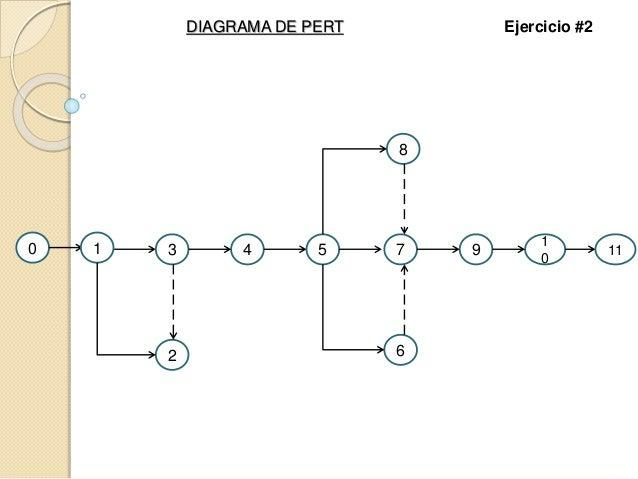 0 1 2 43 75 1 0 9 11 6 8 DIAGRAMA DE PERT Ejercicio #2