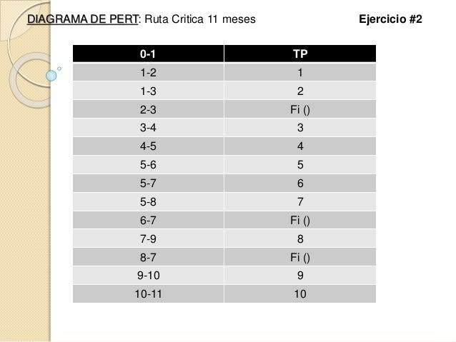 DIAGRAMA DE PERT: Ruta Critica 11 meses Ejercicio #2 0-1 TP 1-2 1 1-3 2 2-3 Fi () 3-4 3 4-5 4 5-6 5 5-7 6 5-8 7 6-7 Fi () ...