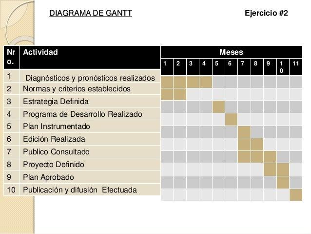 DIAGRAMA DE GANTT Ejercicio #2 Nr o. Actividad 1 Diagnósticos y pronósticos realizados 2 Normas y criterios establecidos 3...