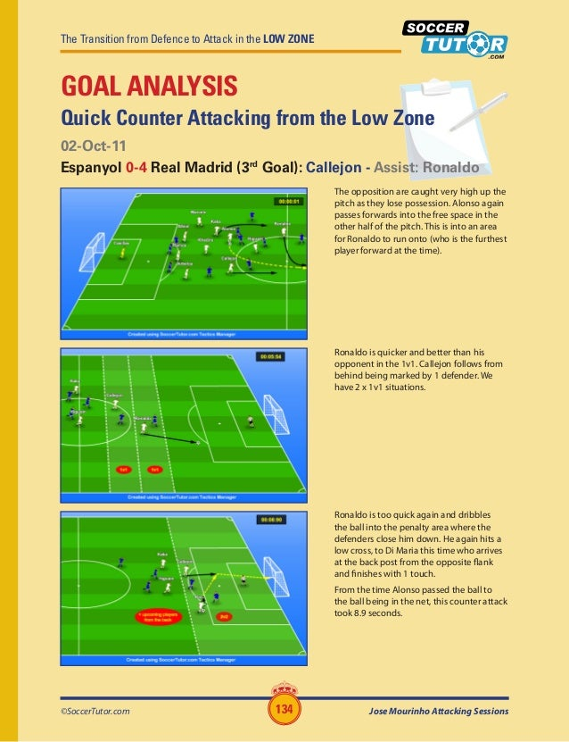 The Transition from Defence to Attack in the LOW ZONE ©SoccerTutor.com Jose Mourinho Attacking Sessions134 GOAL ANALYSIS Q...