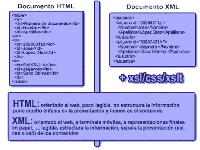 DIFERENCIAS ENTRE HTML Y XMLTambién, usando SGML se definió el HTML, lo cual recaeen la siguiente pregunta: ¿Cuál es la di...