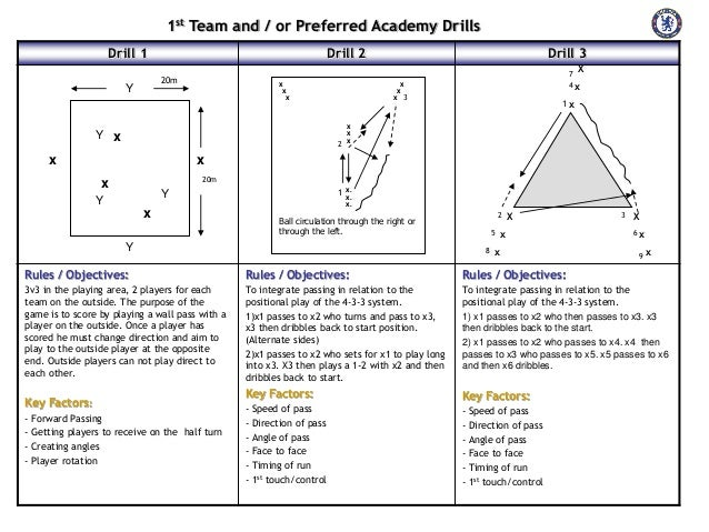 1st Team and / or Preferred Academy Drills Drill 1  Drill 2  Drill 3 X  20m  Y  X X X  Y x  2  x  7 4x  X X X 3  1x  X X X...