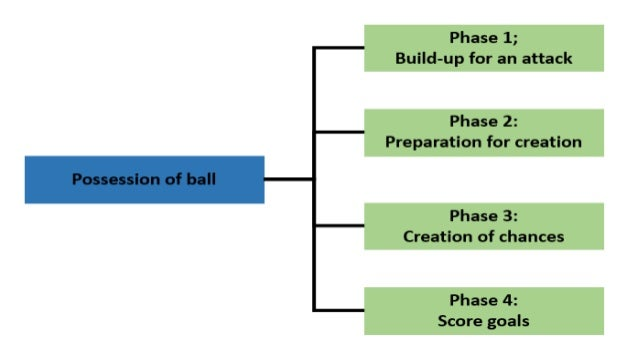 1- PRINCIPLES OF PLAY 1.4 Defensive Situation •Prevent the opponents from scoring goals •Prevent the opponents from creati...