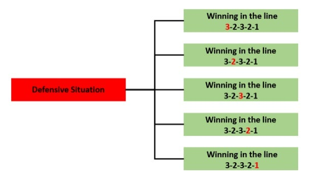 2.1 General System 2.1.2 Transition (possession loss) 1. Make the best choice. 2. Adopt the best position. 3. Pressure on ...