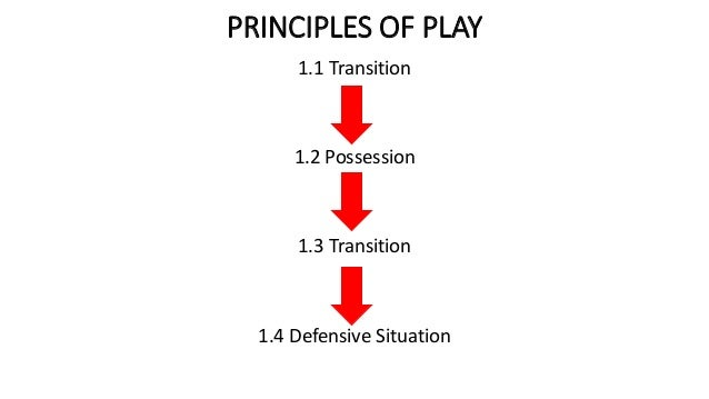 PRINCIPLES OF PLAY 1.1 Transition 1.2 Possession 1.3 Transition 1.4 Defensive Situation