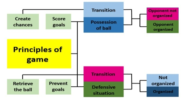 """1- PRINCIPLES OF PLAY 1.1 Transition """"win the ball"""" The most important objective is to enjoy the disorganized positioning ..."""