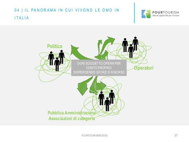 FOURTOURISM©2016 27 Politica Pubblica Amministrazione Associazioni di categoria Operatori OGNI SOGGETTO OPERA PER CONTO PR...