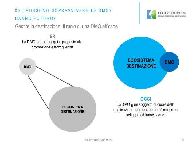 FOURTOURISM©2015 DMO ECOSISTEMA DESTINAZIONE ECOSISTEMA DESTINAZIONE DMO IERI La DMO era un soggetto preposto alla promozi...