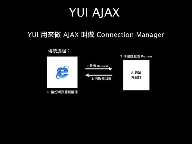 7. YUI 視窗 Web 2.0 的「開新視窗」