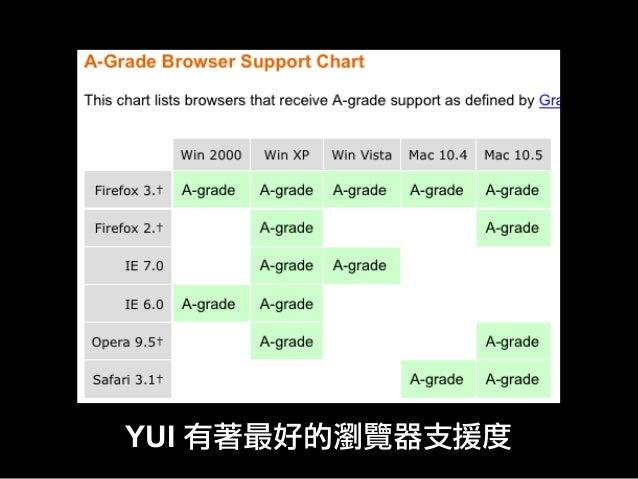 YUI 有著最好的瀏覽器支援度