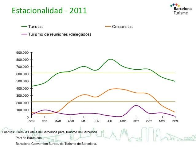 Estacionalidad - 2011 Turistas  Cruceristas  Turismo de reuniones (delegados)  Media (turistas)  Media (cruceristas) 900.0...