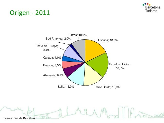 Origen - 2011 Otros; 10,0% Sud América; 2,0%  España; 18,0%  Resto de Europa; 8,0% Canada; 4,0% Francia; 5,5%  Estados Uni...