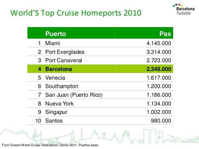 World'S Top Cruise Homeports 2010 Puerto  Pax  1 Miami  4.145.000  2 Port Everglades  3.314.000  3 Port Canaveral  2.723.0...