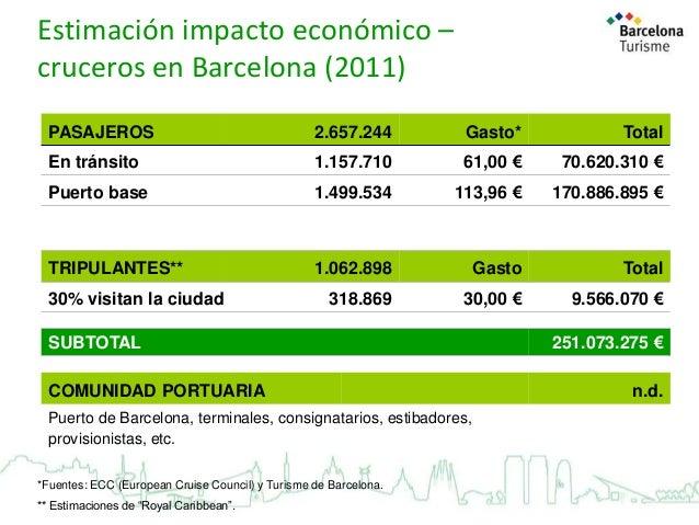 Estimación impacto económico – cruceros en Barcelona (2011) PASAJEROS  2.657.244  Gasto*  Total  En tránsito  1.157.710  6...