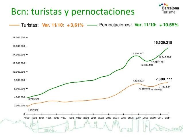 * Bcn: turistas y pernoctaciones Turistas: Var. 11/10: + 3,61%  Pernoctaciones: Var. 11/10: + 10,55%  18.000.000  15.529.2...