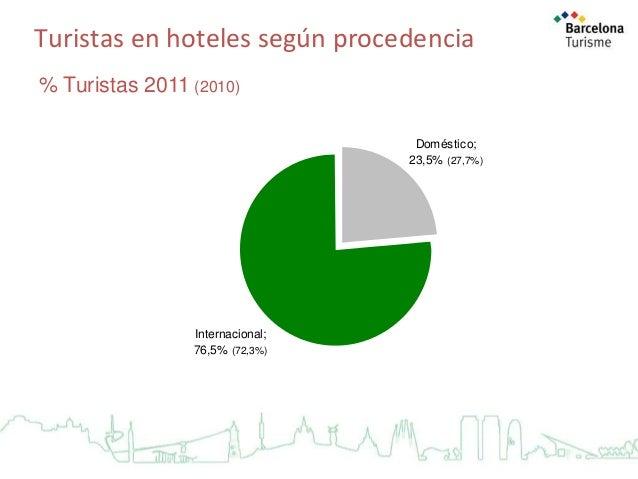 Turistas en hoteles según procedencia % Turistas 2011 (2010) Doméstico; 23,5% (27,7%)  Internacional; 76,5% (72,3%)  Fuent...