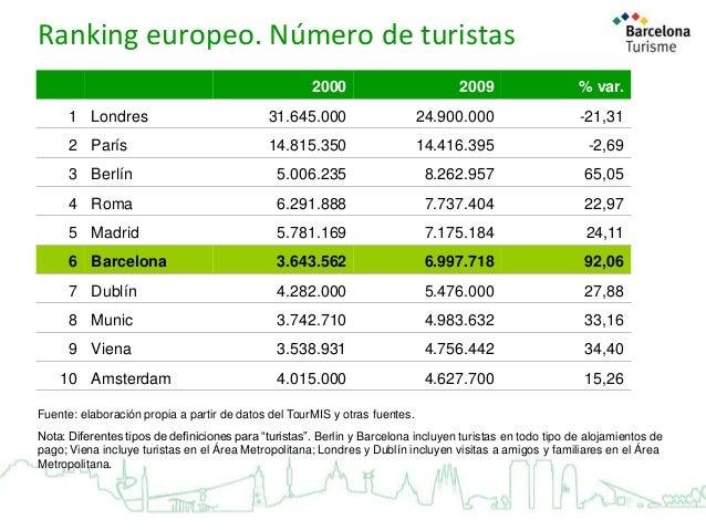 Ranking europeo. Número de turistas 2000  2009  % var.  1 Londres  31.645.000  24.900.000  -21,31  2 París  14.815.350  14...