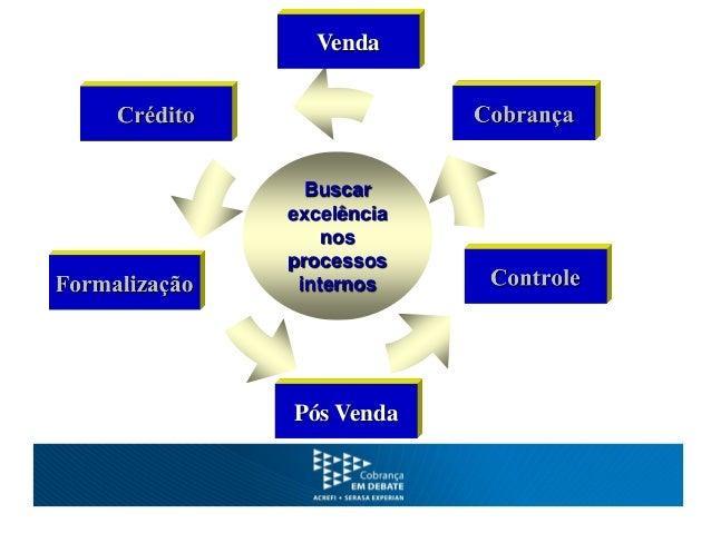 Estratégias de Cobrança • Cobrança como Unidade de Negócio: focada em aumentar receitas Recuperação de Crédito, reduzir de...