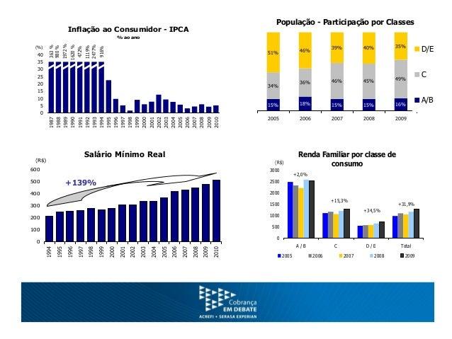 Taxa de Desemprego % da PEA 6,0 7,0 8,0 9,0 10,0 11,0 12,0 13,0 14,0 jan fev mar abr mai jun jul ago set out nov dez 2002 ...